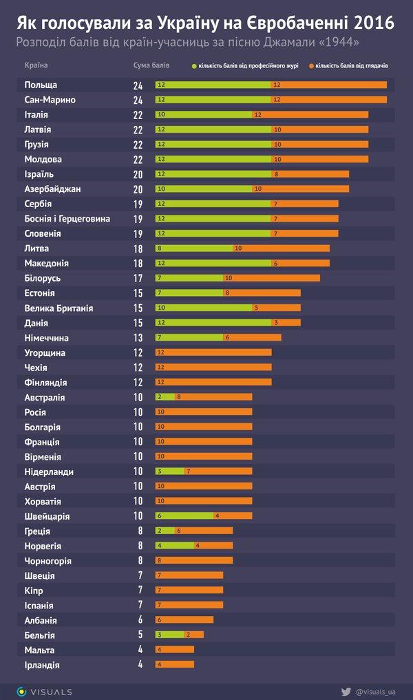Как голосовали за Украину на Евровидении-2016