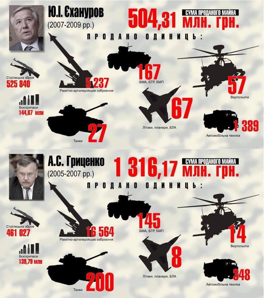 Как распродавали и растаскивали армию Украины