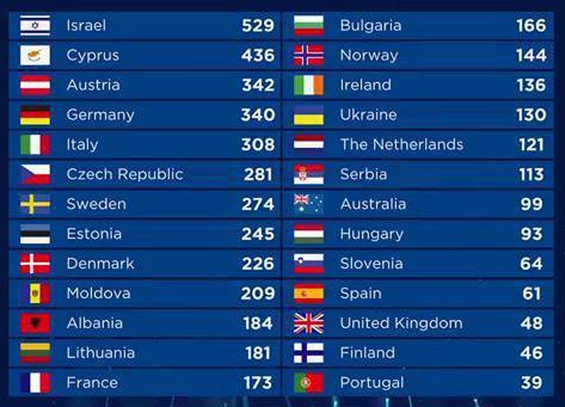 Результаты Евровидения 2018